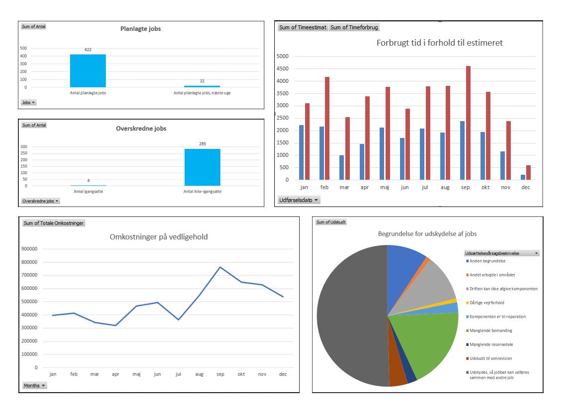 INEXTIA Analytics grafer